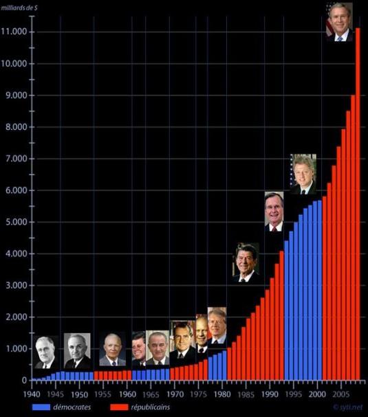 Montant de la dette sous les diverses présidences américaines © blog.sity.net