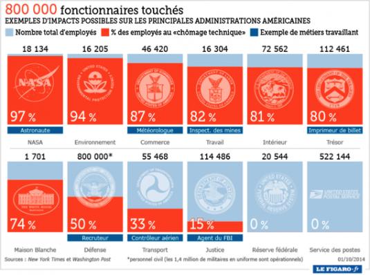 Quelques conséquences du shutdown aux États-Unis © Lefigaro.fr