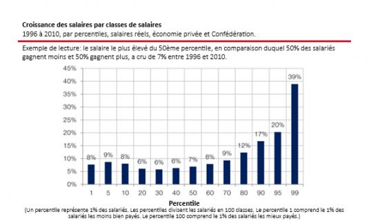 source : Office fédéral de la statistique, données mises en forme dans une étude de l'USS, traduction du graphique par B. Gaillard : http://www.sgb.ch/themen/arbeit/loehne-und-vertragspolitik/artikel/details/fixlohn-lohnverhandlungen-und-gav-statt-boni-und-obergrenzen/