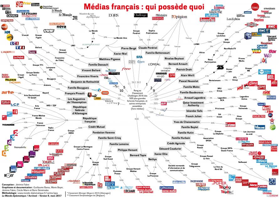 Médias français : qui possède quoi © Jérémie Fabre, 1er juillet 2016