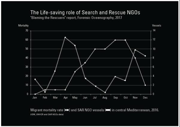 Le rôle de «sauveurs de vie» des ONG actives en Méditerranée, in Charles Heller et Lorenzo Pezzani, Blaming the Rescuers, 2017. In: Blaming the Rescuers