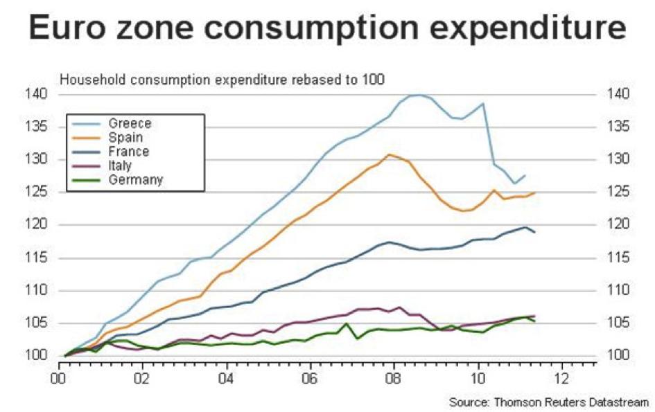 Euro Zone Consumption Expenditure
