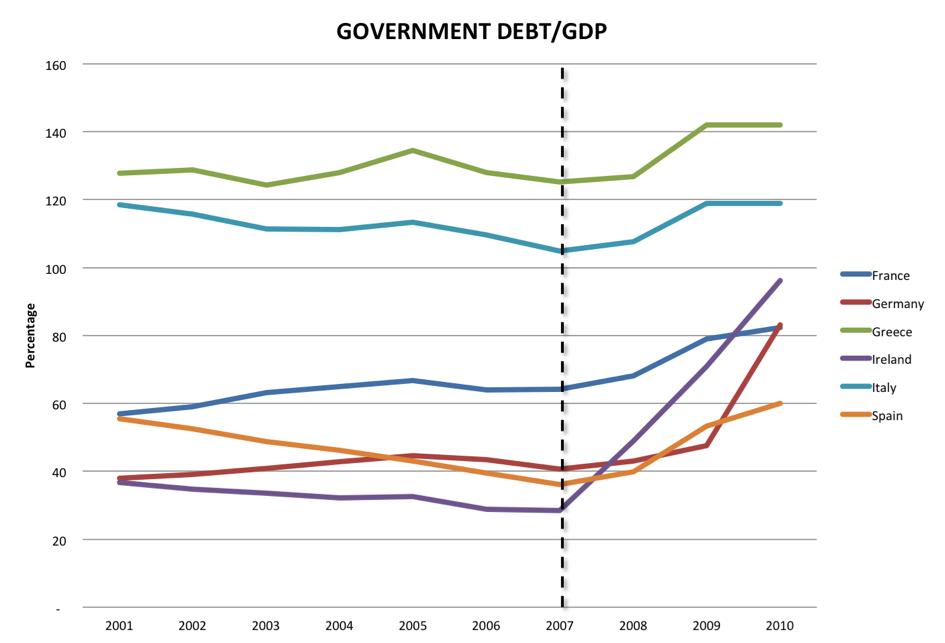 Source : http://snohomishobserver.com/ (Eurostat)