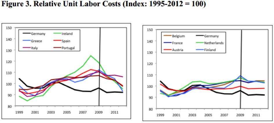 Relative Unit Labor Costs