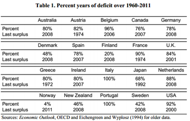 Percent years of deficit