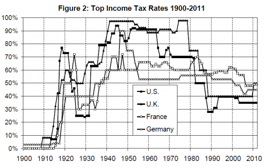 source : Thomas Piketty et Emmanuel Saez 2013