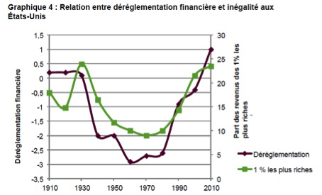 © Financial Deregulation, www.nber.org
