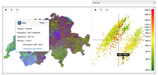 En affichant la représentation par altitude, on remarque que les communes romandes, par le dégradé du vert au rouge en diagonale du groupe inférieur droit, votent différemment en fonction de leur altitude. Par exemple, la commune de Lens en Valais, perchée à 1128 mètres d'altitude, est positionnée vers le bas de son groupe, à l'opposé de villes comme Genève ou Lausanne. Cette constatation est beaucoup moins évidente du côté suisse-allemand et suisse-italien.