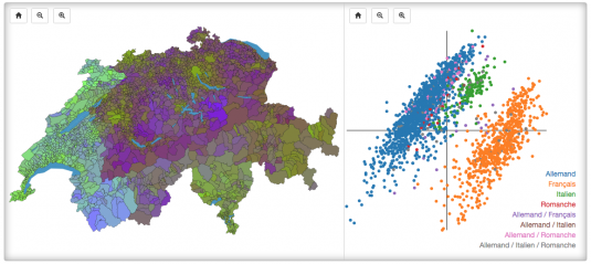Sur la carte, à gauche, chaque commune est colorée selon sa position dans l'espace en deux dimensions, à droite. Ainsi, deux couleurs proches représentent des tendances similaires. On distingue spécialement bien le röstigraben. Amusez-vous à localiser Zürich, Berne et Bâle: les trois villes ont presque la même couleur. Le Valais, en plus d'avoir un ton bleu bien spécifique, est clairement divisé entre ses communes suisses-allemandes et romandes. Sur le graphique de points, à droite, les communes forment des groupes qui correspondent exactement au différentes régions linguistiques du pays.