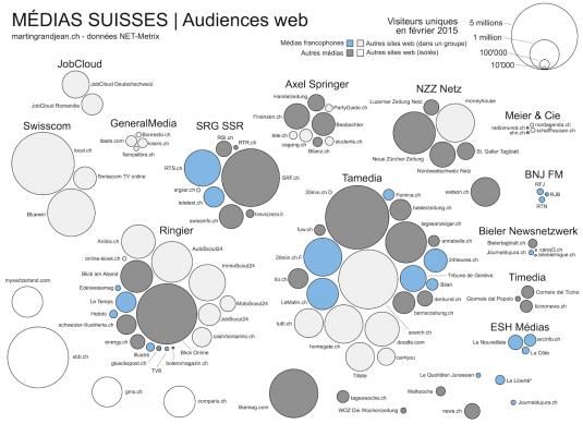 Audience web des médias suisses © Martin Grandjean