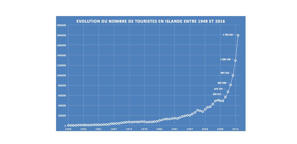 Evolution du tourisme depuis 1949. Schéma généré sur Excel à partir des données du Ferðamálastofa.